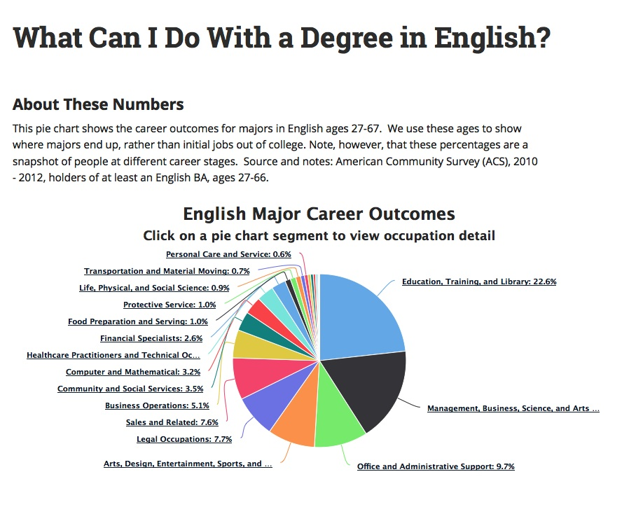 What Can I Do With an English Major?